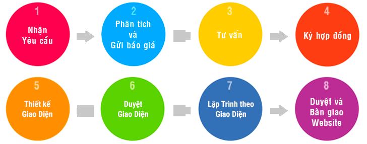 Quy trình thiết kế website tại huyện Bình Lục Hà Nam