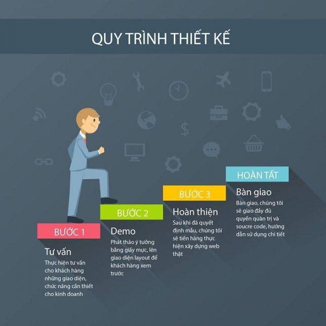 Quy trình thiết kế web theo mẫu tại Hà Nam